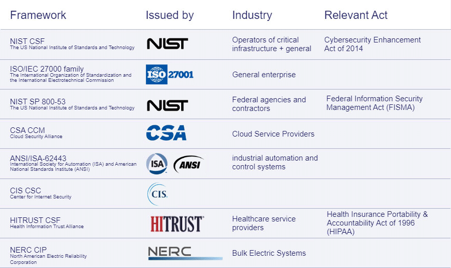summary table of cyber security frameworks